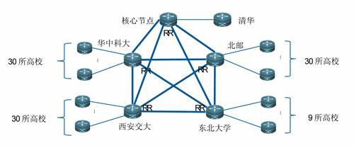 校园网拓扑结构图