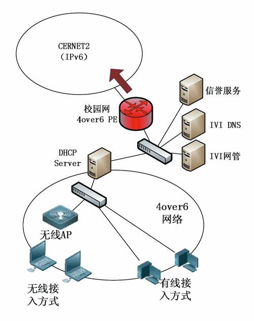 校园网部署拓扑图图片